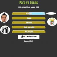 Para vs Lucas h2h player stats