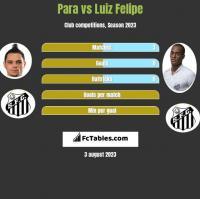 Para vs Luiz Felipe h2h player stats
