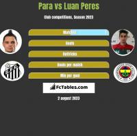 Para vs Luan Peres h2h player stats