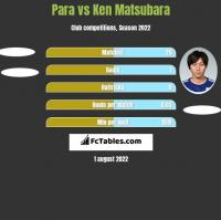 Para vs Ken Matsubara h2h player stats