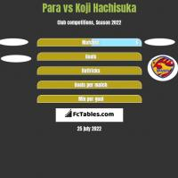 Para vs Koji Hachisuka h2h player stats
