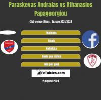 Paraskevas Andralas vs Athanasios Papageorgiou h2h player stats