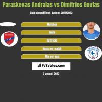 Paraskevas Andralas vs Dimitrios Goutas h2h player stats