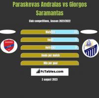 Paraskevas Andralas vs Giorgos Saramantas h2h player stats