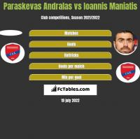 Paraskevas Andralas vs Ioannis Maniatis h2h player stats