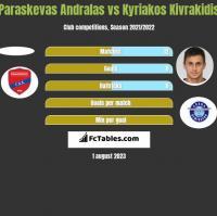 Paraskevas Andralas vs Kyriakos Kivrakidis h2h player stats