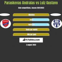 Paraskevas Andralas vs Luiz Gustavo h2h player stats