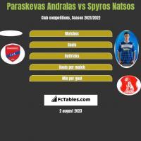 Paraskevas Andralas vs Spyros Natsos h2h player stats