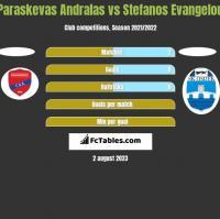 Paraskevas Andralas vs Stefanos Evangelou h2h player stats