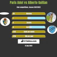 Paris Adot vs Alberto Guitian h2h player stats