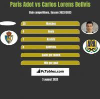 Paris Adot vs Carlos Lorens Bellvis h2h player stats