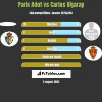 Paris Adot vs Carlos Vigaray h2h player stats