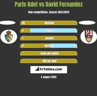 Paris Adot vs David Fernandez h2h player stats