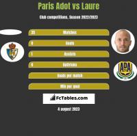 Paris Adot vs Laure h2h player stats