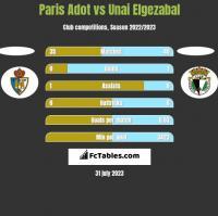 Paris Adot vs Unai Elgezabal h2h player stats
