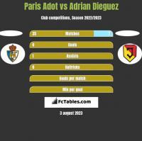 Paris Adot vs Adrian Dieguez h2h player stats