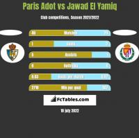Paris Adot vs Jawad El Yamiq h2h player stats