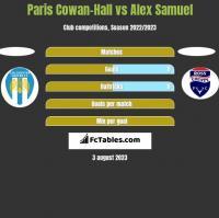 Paris Cowan-Hall vs Alex Samuel h2h player stats