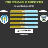 Paris Cowan-Hall vs Alistair Smith h2h player stats