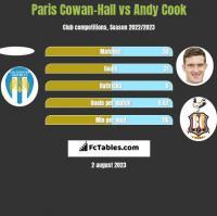Paris Cowan-Hall vs Andy Cook h2h player stats