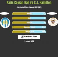 Paris Cowan-Hall vs C.J. Hamilton h2h player stats