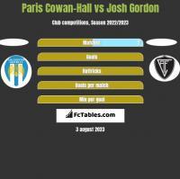 Paris Cowan-Hall vs Josh Gordon h2h player stats