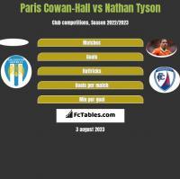 Paris Cowan-Hall vs Nathan Tyson h2h player stats