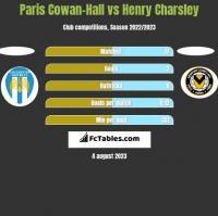 Paris Cowan-Hall vs Henry Charsley h2h player stats
