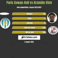 Paris Cowan-Hall vs Aramide Oteh h2h player stats