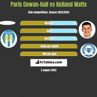 Paris Cowan-Hall vs Kelland Watts h2h player stats