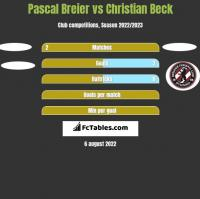 Pascal Breier vs Christian Beck h2h player stats