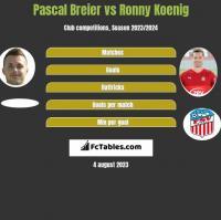 Pascal Breier vs Ronny Koenig h2h player stats