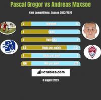 Pascal Gregor vs Andreas Maxsoe h2h player stats