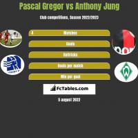 Pascal Gregor vs Anthony Jung h2h player stats