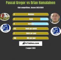 Pascal Gregor vs Brian Hamalainen h2h player stats