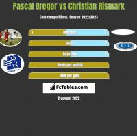 Pascal Gregor vs Christian Rismark h2h player stats