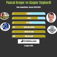 Pascal Gregor vs Kasper Enghardt h2h player stats