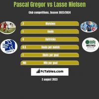 Pascal Gregor vs Lasse Nielsen h2h player stats