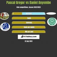 Pascal Gregor vs Daniel Anyembe h2h player stats