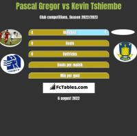 Pascal Gregor vs Kevin Tshiembe h2h player stats