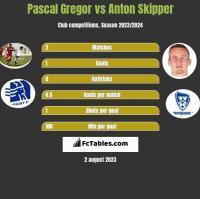 Pascal Gregor vs Anton Skipper h2h player stats