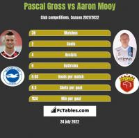 Pascal Gross vs Aaron Mooy h2h player stats