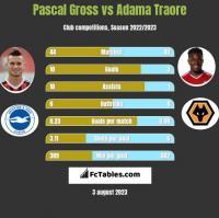 Pascal Gross vs Adama Traore h2h player stats