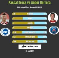 Pascal Gross vs Ander Herrera h2h player stats