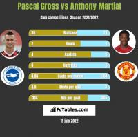 Pascal Gross vs Anthony Martial h2h player stats