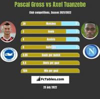 Pascal Gross vs Axel Tuanzebe h2h player stats