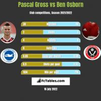Pascal Gross vs Ben Osborn h2h player stats