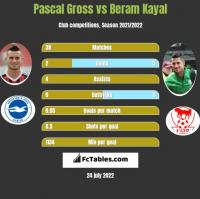 Pascal Gross vs Beram Kayal h2h player stats