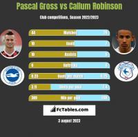 Pascal Gross vs Callum Robinson h2h player stats