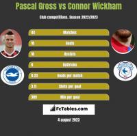 Pascal Gross vs Connor Wickham h2h player stats
